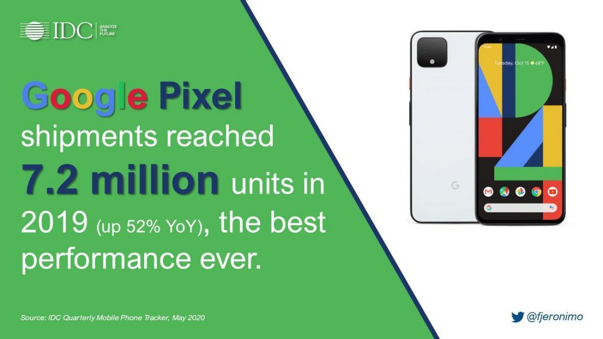 گوگل با فروش 7.2 میلیون گوشی پیکسل در سال 2019 وان پلاس را پشت سر گذاشت